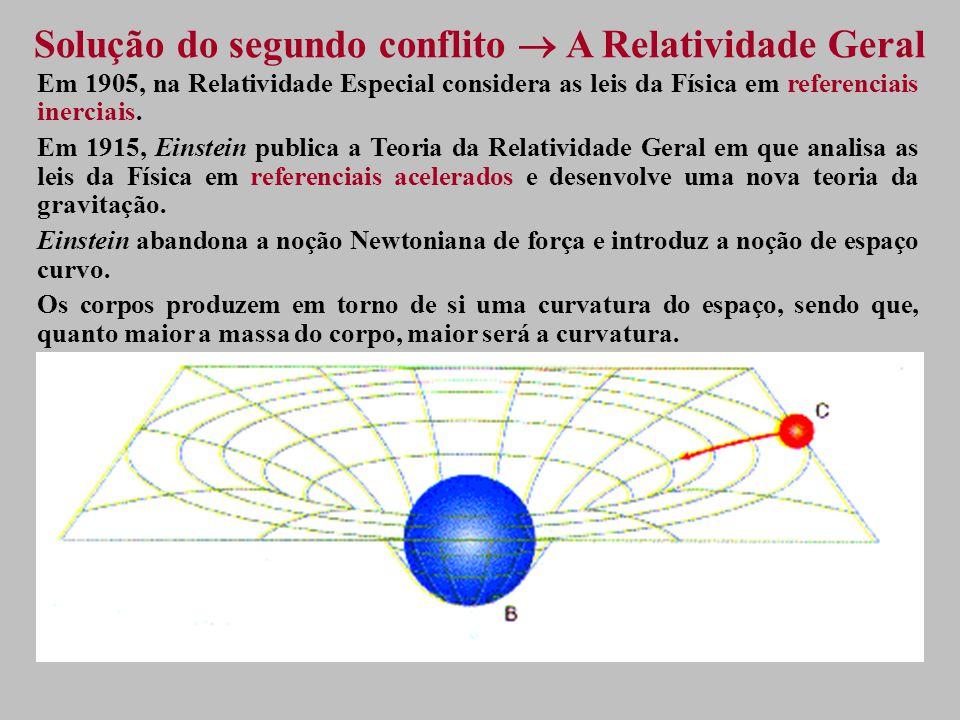 Solução do segundo conflito A Relatividade Geral Em 1905, na Relatividade Especial considera as leis da Física em referenciais inerciais.
