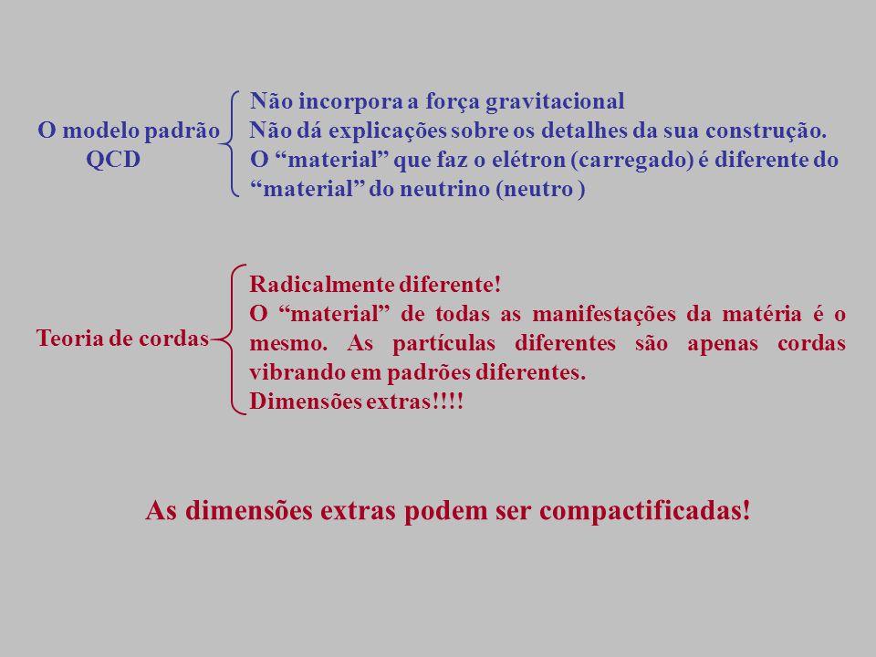 Não incorpora a força gravitacional O modelo padrão Não dá explicações sobre os detalhes da sua construção.