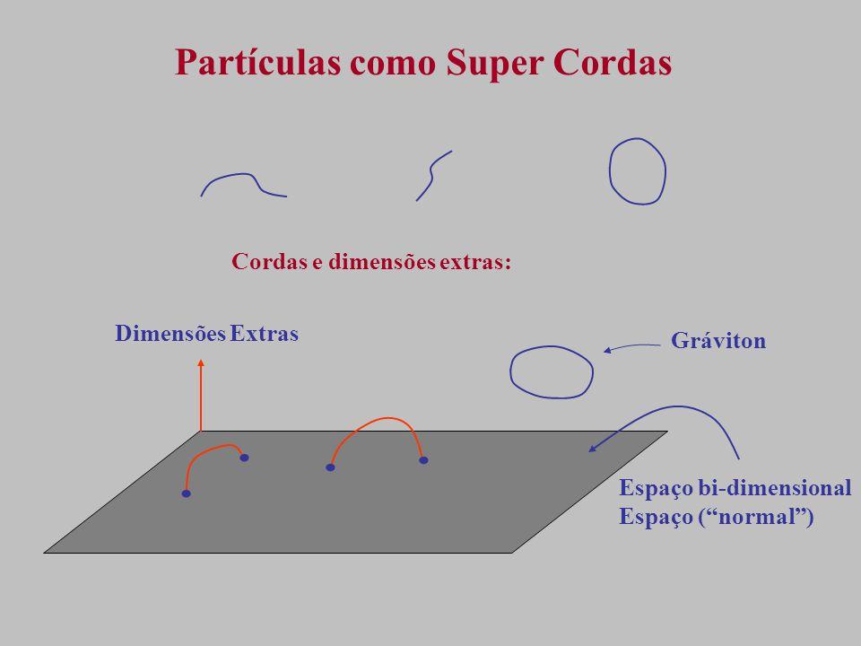 Partículas como Super Cordas Cordas e dimensões extras:....
