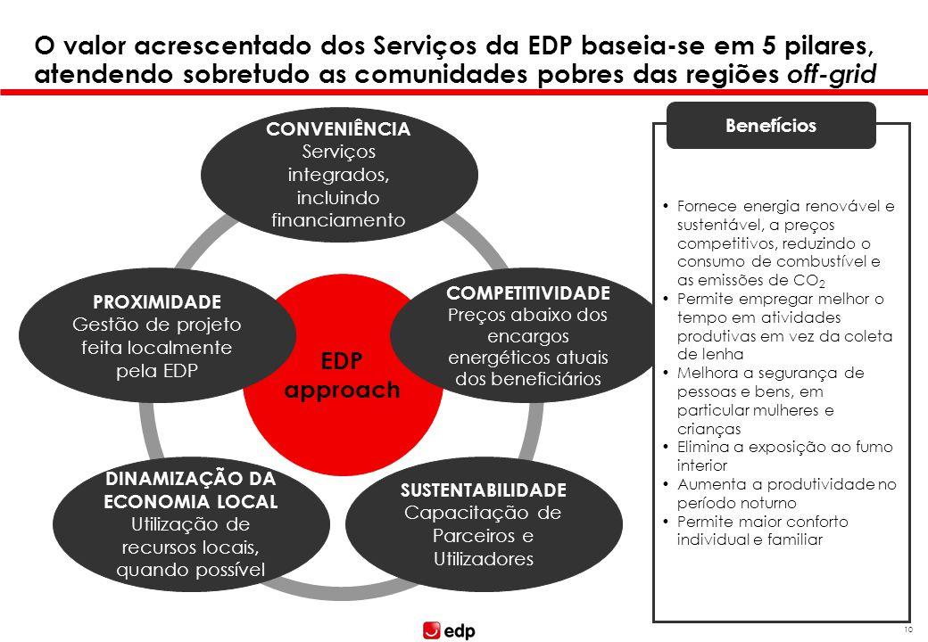 10 O valor acrescentado dos Serviços da EDP baseia-se em 5 pilares, atendendo sobretudo as comunidades pobres das regiões off-grid EDP approach CONVEN