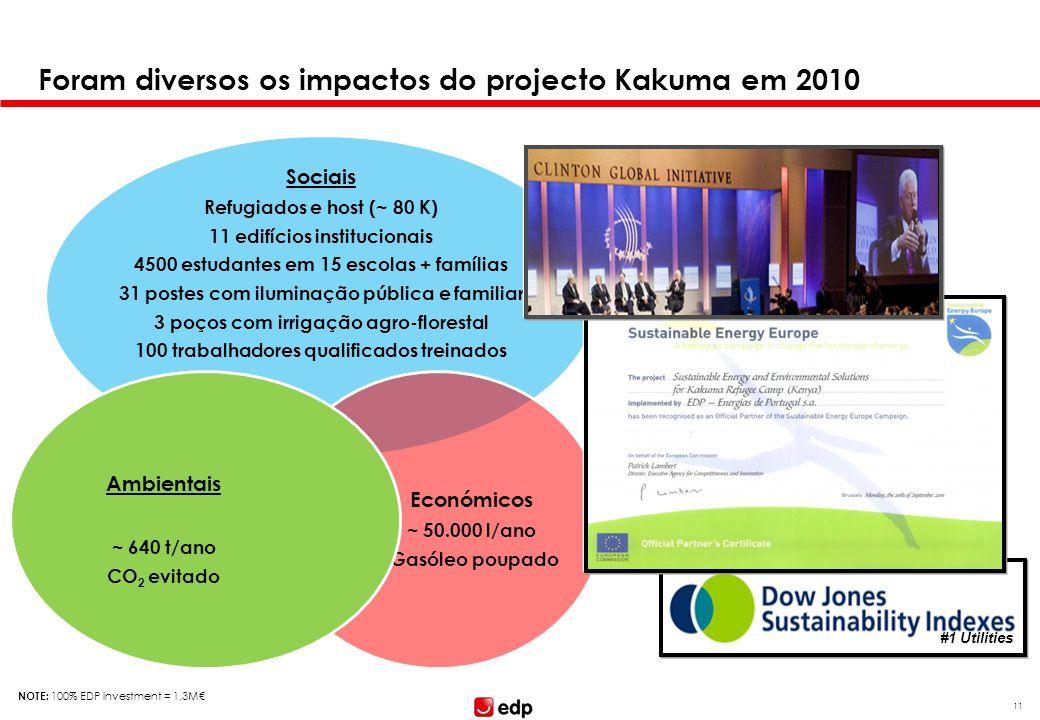 NOTE: 100% EDP investment = 1,3M 11 Foram diversos os impactos do projecto Kakuma em 2010 Sociais Refugiados e host (~ 80 K) 11 edifícios instituciona