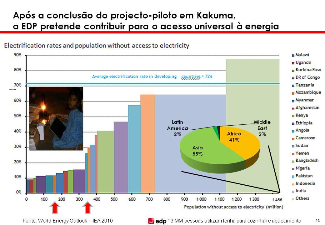 13 Após a conclusão do projecto-piloto em Kakuma, a EDP pretende contribuir para o acesso universal à energia Fonte: World Energy Outlook – IEA 2010*