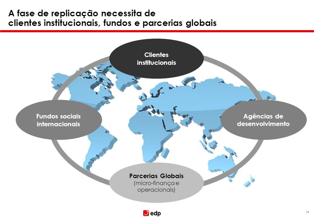 A fase de replicação necessita de clientes institucionais, fundos e parcerias globais 14 Clientes institucionais Parcerias Globais (micro-finança e op