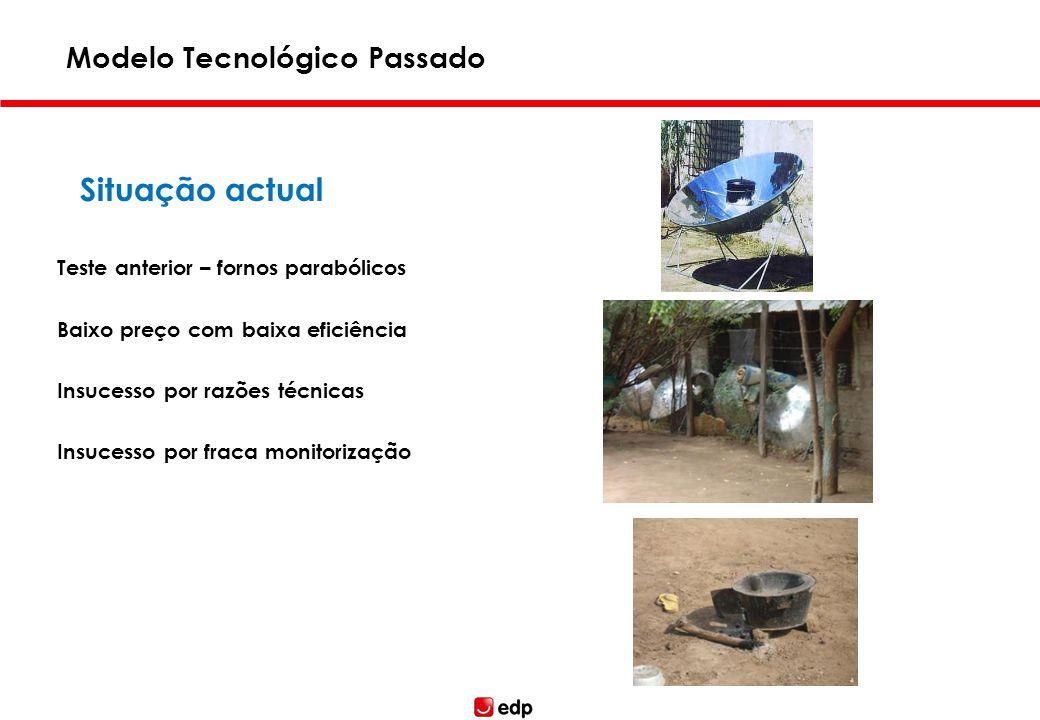 Teste anterior – fornos parabólicos Baixo preço com baixa eficiência Insucesso por razões técnicas Insucesso por fraca monitorização Modelo Tecnológic