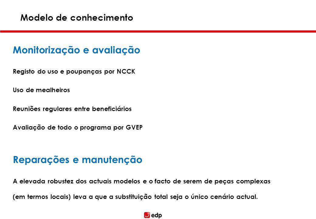 Monitorização e avaliação Registo do uso e poupanças por NCCK Uso de mealheiros Reuniões regulares entre beneficiários Avaliação de todo o programa po