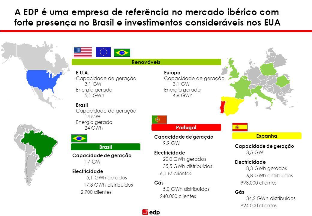 Brasil Espanha Portugal Renováveis A EDP é uma empresa de referência no mercado ibérico com forte presença no Brasil e investimentos consideráveis nos