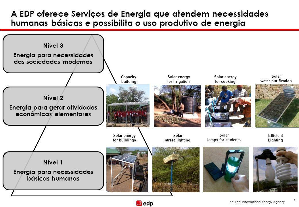 Nível 3 Energia para necessidades das sociedades modernas Nível 2 Energia para gerar atividades económicas elementares Nível 1 Energia para necessidad