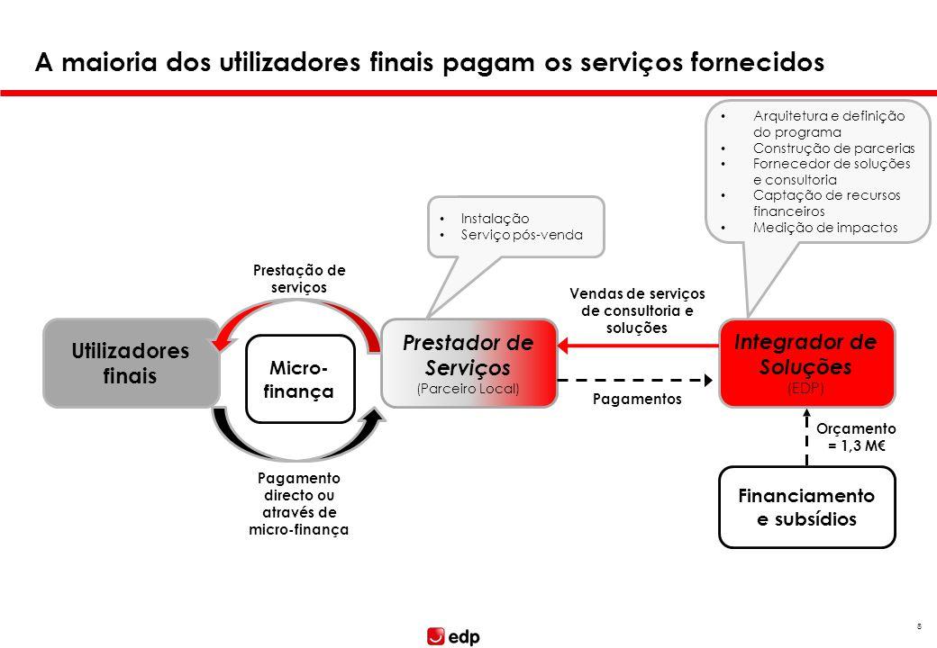 8 A maioria dos utilizadores finais pagam os serviços fornecidos Utilizadores finais Prestador de Serviços (Parceiro Local) Integrador de Soluções (ED