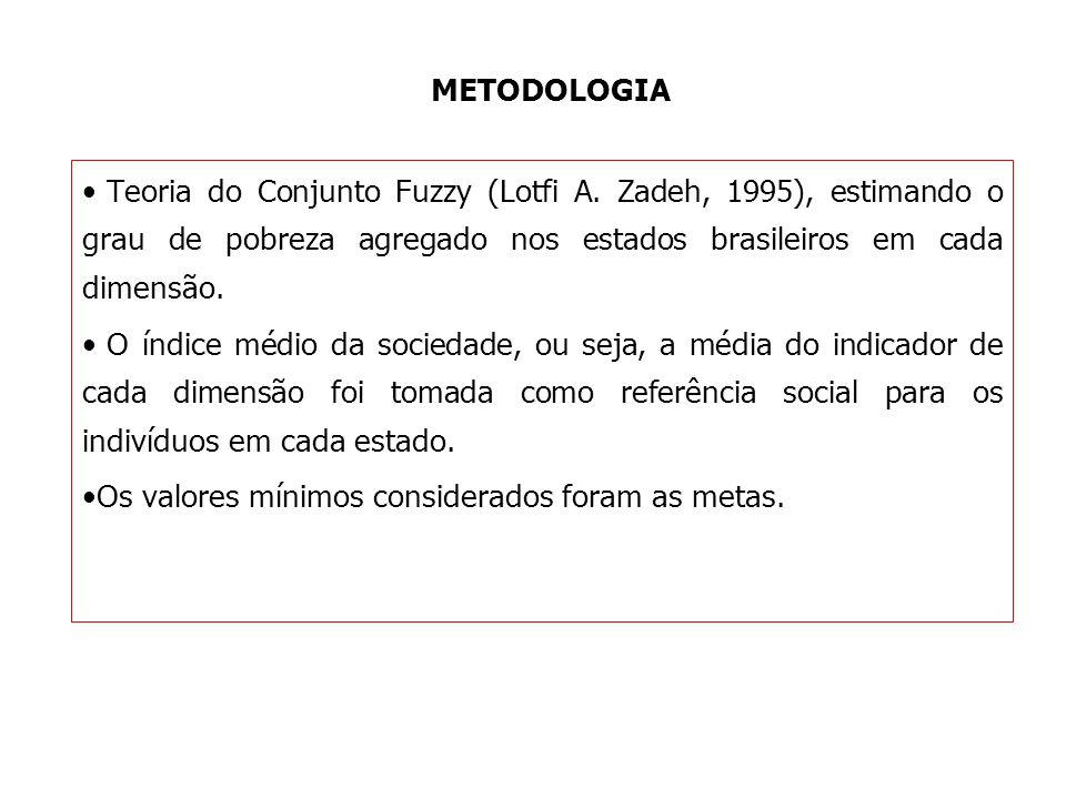 METODOLOGIA Teoria do Conjunto Fuzzy (Lotfi A. Zadeh, 1995), estimando o grau de pobreza agregado nos estados brasileiros em cada dimensão. O índice m
