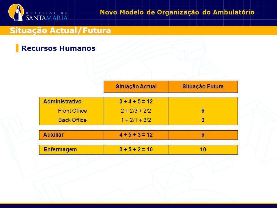 Recursos Humanos Situação Actual/Futura Situação ActualSituação Futura Administrativo3 + 4 + 5 = 12 Front Office2 + 2/3 + 2/26 Back Office1 + 2/1 + 3/