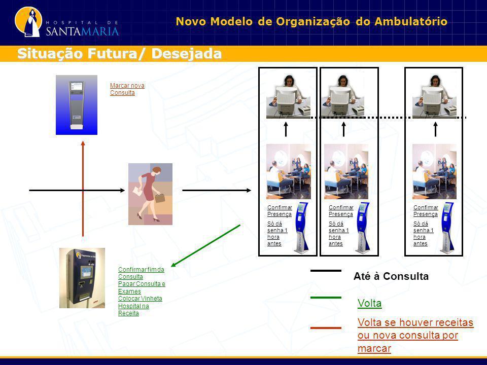 Novo Modelo de Organização do Ambulatório Situação Futura/ Desejada Confirmar fim da Consulta Pagar Consulta e Exames Colocar Vinheta Hospital na Rece