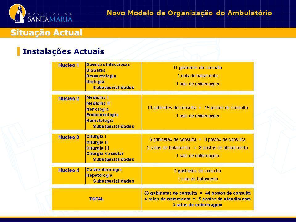 Novo Modelo de Organização do Ambulatório Instalações Actuais Situação Actual