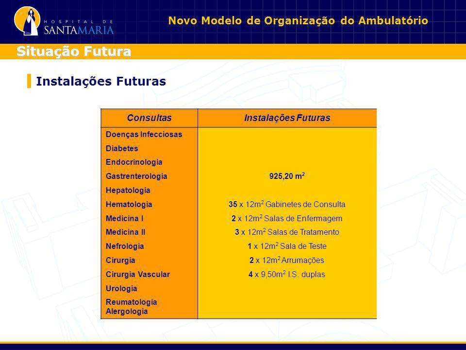 Novo Modelo de Organização do Ambulatório Instalações Futuras Situação Futura Consultas Instalações FuturasInstalações Futuras D. Infecciosas 925,20 m