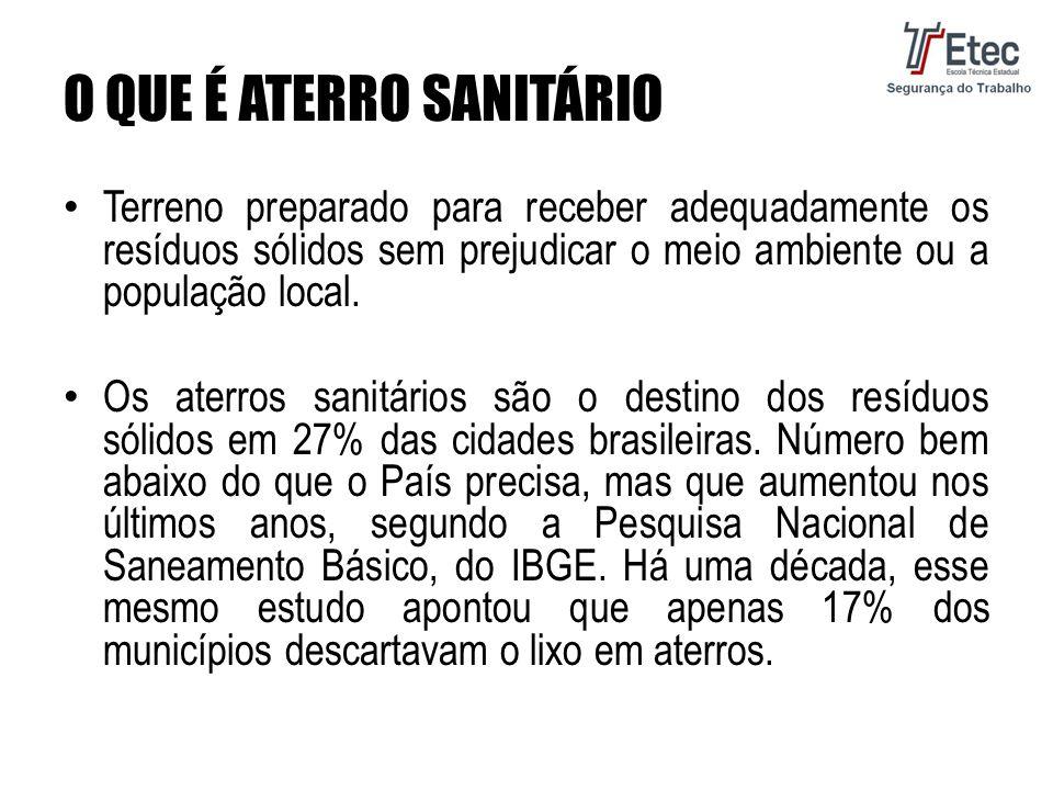 O QUE É ATERRO SANITÁRIO Terreno preparado para receber adequadamente os resíduos sólidos sem prejudicar o meio ambiente ou a população local.