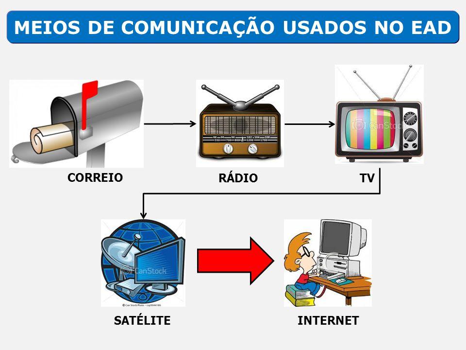 MEIOS DE COMUNICAÇÃO USADOS NO EAD CORREIO RÁDIOTV SATÉLITEINTERNET