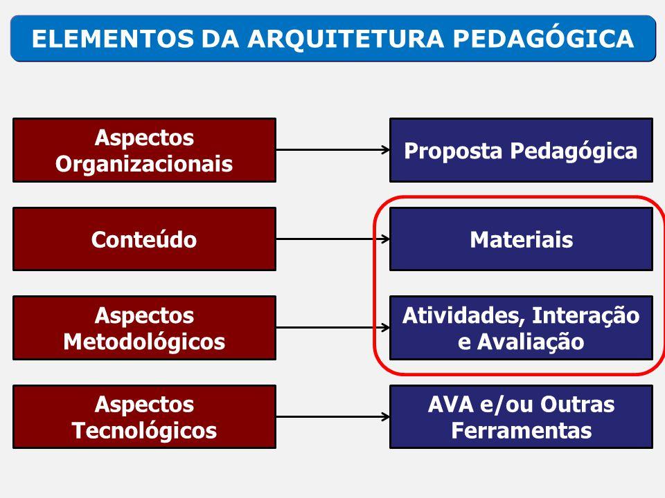 ELEMENTOS DA ARQUITETURA PEDAGÓGICA Aspectos Organizacionais Proposta Pedagógica ConteúdoMateriais Aspectos Metodológicos Atividades, Interação e Aval