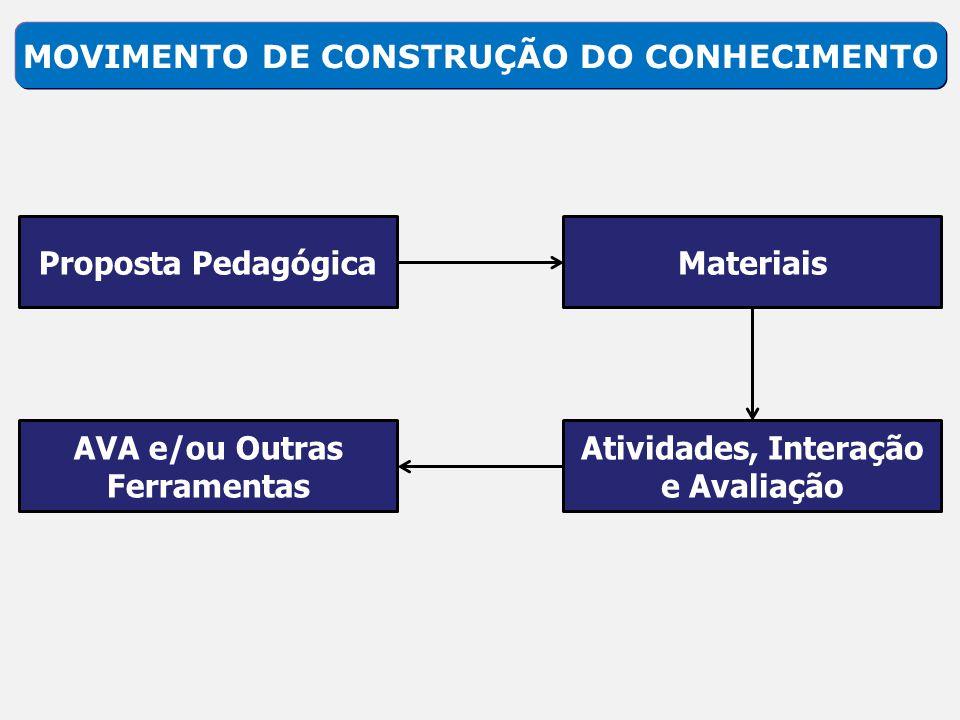 MOVIMENTO DE CONSTRUÇÃO DO CONHECIMENTO Proposta PedagógicaMateriais Atividades, Interação e Avaliação AVA e/ou Outras Ferramentas