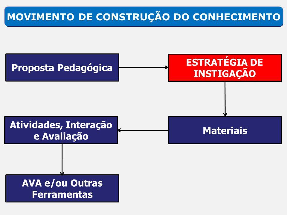 MOVIMENTO DE CONSTRUÇÃO DO CONHECIMENTO Proposta Pedagógica Materiais Atividades, Interação e Avaliação AVA e/ou Outras Ferramentas ESTRATÉGIA DE INST