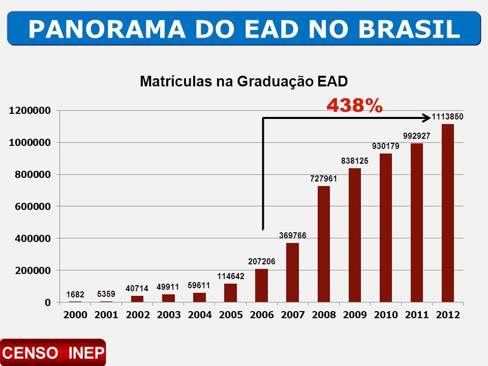 PANORAMA DO EAD NO BRASIL 438% CENSO INEP