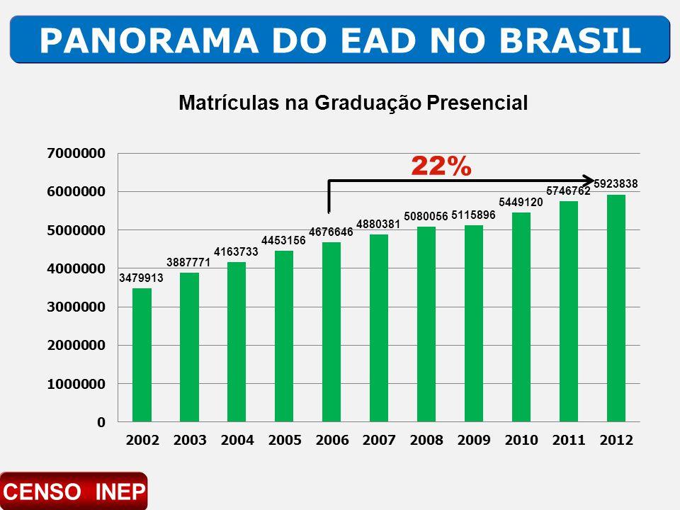 PANORAMA DO EAD NO BRASIL 22% CENSO INEP