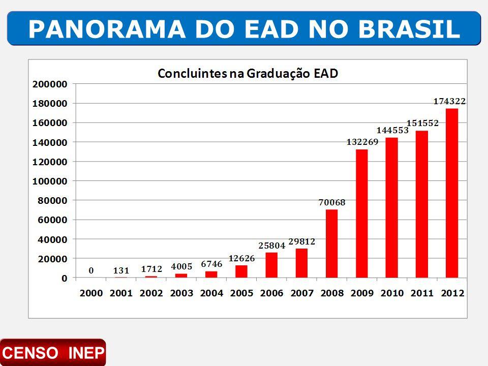 PANORAMA DO EAD NO BRASIL CENSO INEP