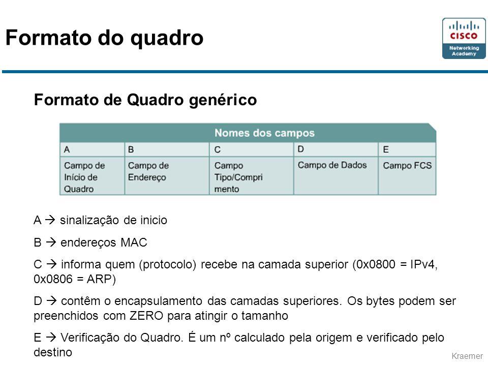 Kraemer Formato de Quadro genérico A sinalização de inicio B endereços MAC C informa quem (protocolo) recebe na camada superior (0x0800 = IPv4, 0x0806