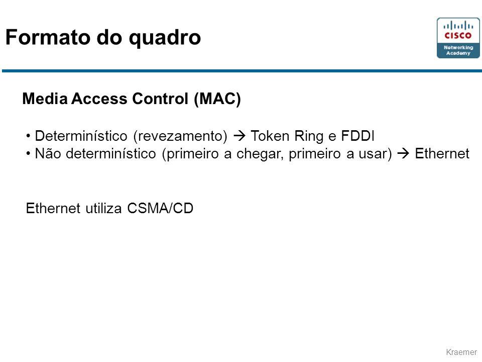 Kraemer Media Access Control (MAC) Determinístico (revezamento) Token Ring e FDDI Não determinístico (primeiro a chegar, primeiro a usar) Ethernet Eth