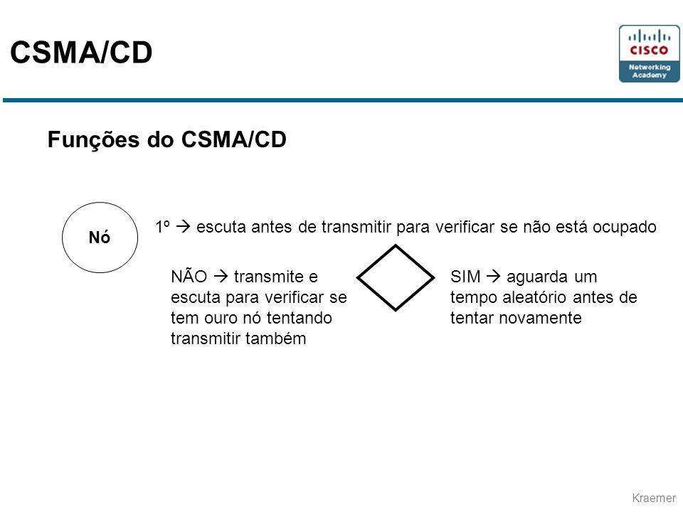 Kraemer Funções do CSMA/CD Nó 1º escuta antes de transmitir para verificar se não está ocupado SIM aguarda um tempo aleatório antes de tentar novament