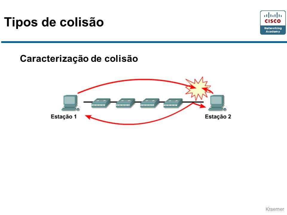 Kraemer Caracterização de colisão Tipos de colisão
