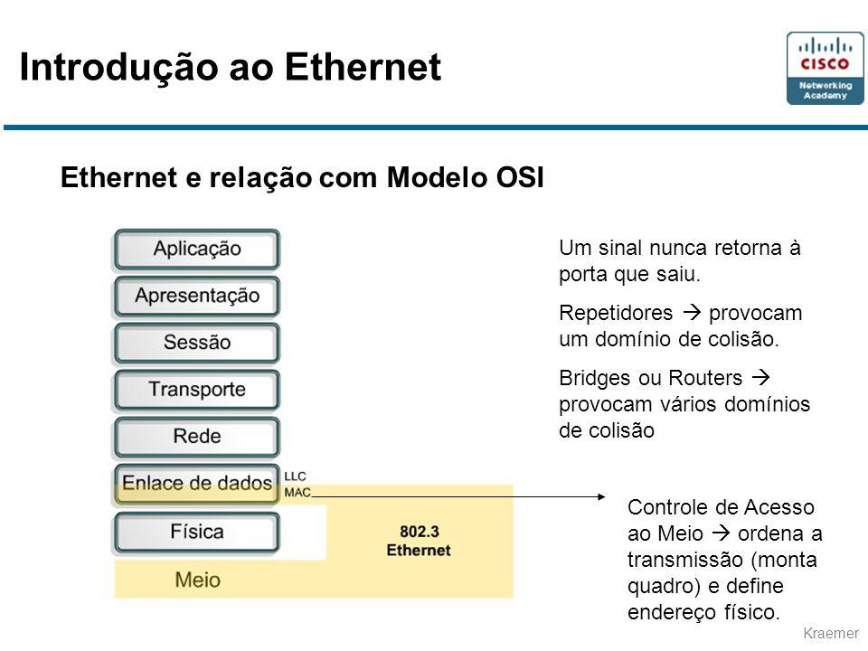 Kraemer Ethernet e relação com Modelo OSI Um sinal nunca retorna à porta que saiu. Repetidores provocam um domínio de colisão. Bridges ou Routers prov