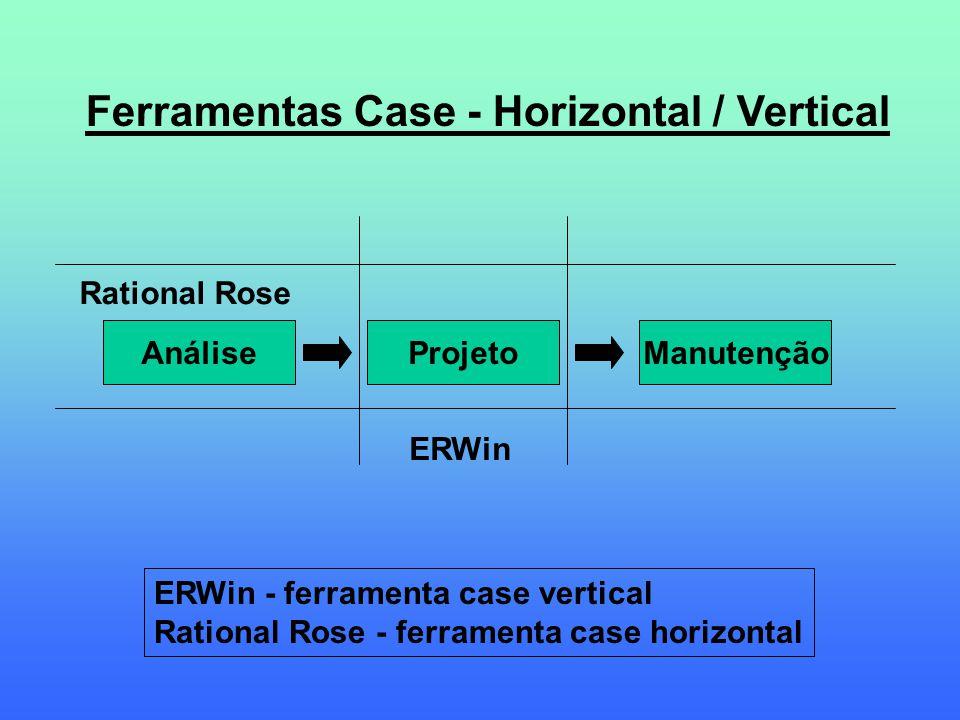 AnáliseProjetoManutenção ERWin Rational Rose Ferramentas Case - Horizontal / Vertical ERWin - ferramenta case vertical Rational Rose - ferramenta case