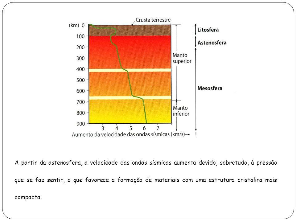 A partir da astenosfera, a velocidade das ondas sísmicas aumenta devido, sobretudo, à pressão que se faz sentir, o que favorece a formação de materiai
