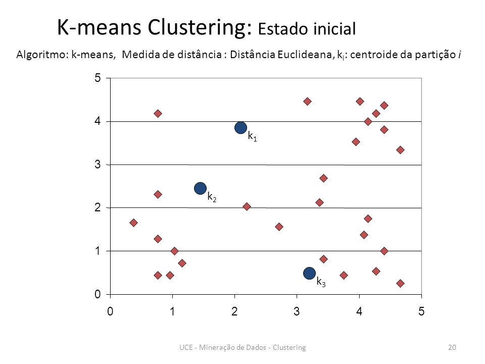 0 1 2 3 4 5 012345 K-means Clustering: Estado inicial Algoritmo: k-means, Medida de distância : Distância Euclideana, k i : centroide da partição i k1k1 k2k2 k3k3 20UCE - Mineração de Dados - Clustering