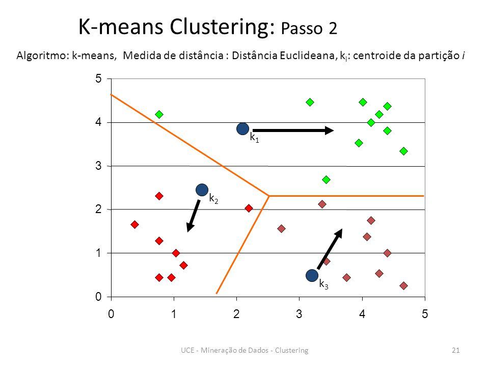 0 1 2 3 4 5 012345 k1k1 k2k2 k3k3 K-means Clustering: Passo 2 Algoritmo: k-means, Medida de distância : Distância Euclideana, k i : centroide da partição i 21UCE - Mineração de Dados - Clustering