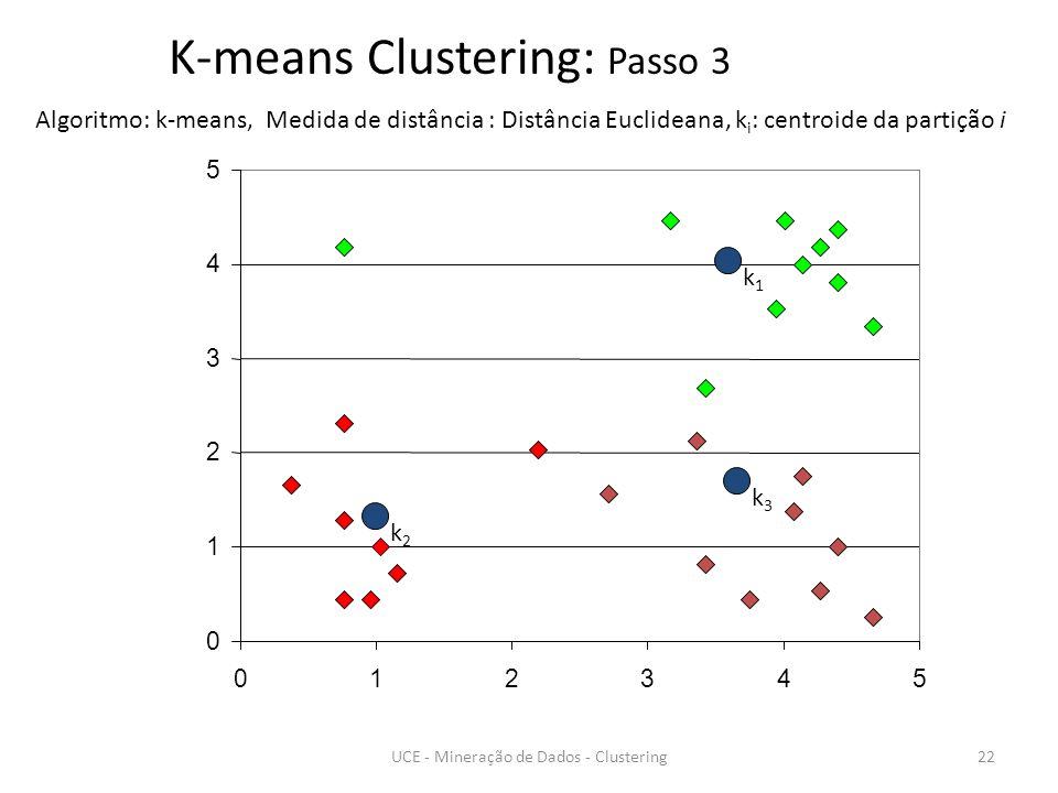 0 1 2 3 4 5 012345 k1k1 k2k2 k3k3 K-means Clustering: Passo 3 Algoritmo: k-means, Medida de distância : Distância Euclideana, k i : centroide da partição i 22UCE - Mineração de Dados - Clustering
