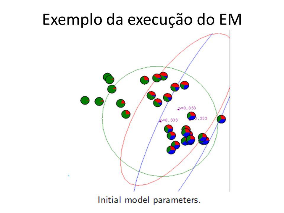 Exemplo da execução do EM