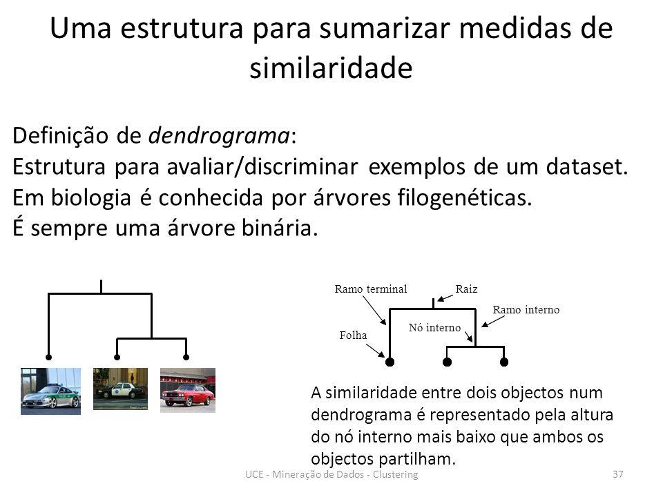 Uma estrutura para sumarizar medidas de similaridade Definição de dendrograma: Estrutura para avaliar/discriminar exemplos de um dataset.