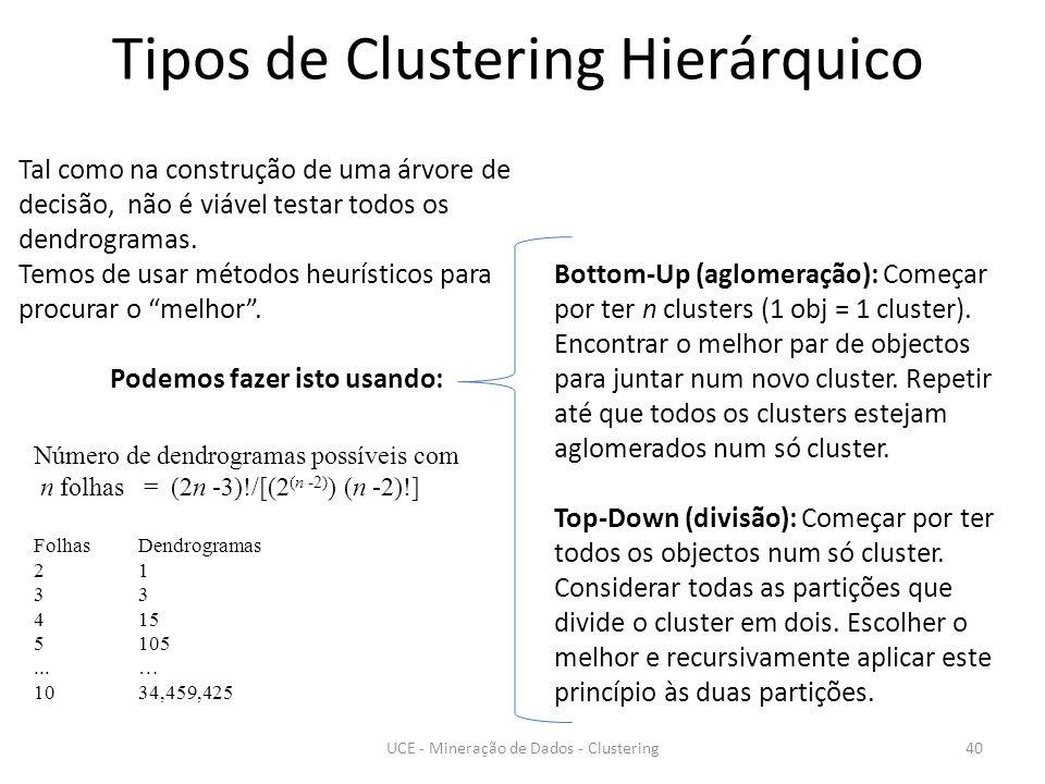 Tipos de Clustering Hierárquico Número de dendrogramas possíveis com n folhas = (2n -3)!/[(2 (n -2) ) (n -2)!] Folhas Dendrogramas 213 415 5105...… 10 34,459,425 Bottom-Up (aglomeração): Começar por ter n clusters (1 obj = 1 cluster).