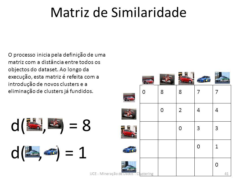 08877 0244 033 01 0 d(, ) = 8 d(, ) = 1 O processo inicia pela definição de uma matriz com a distância entre todos os objectos do dataset.