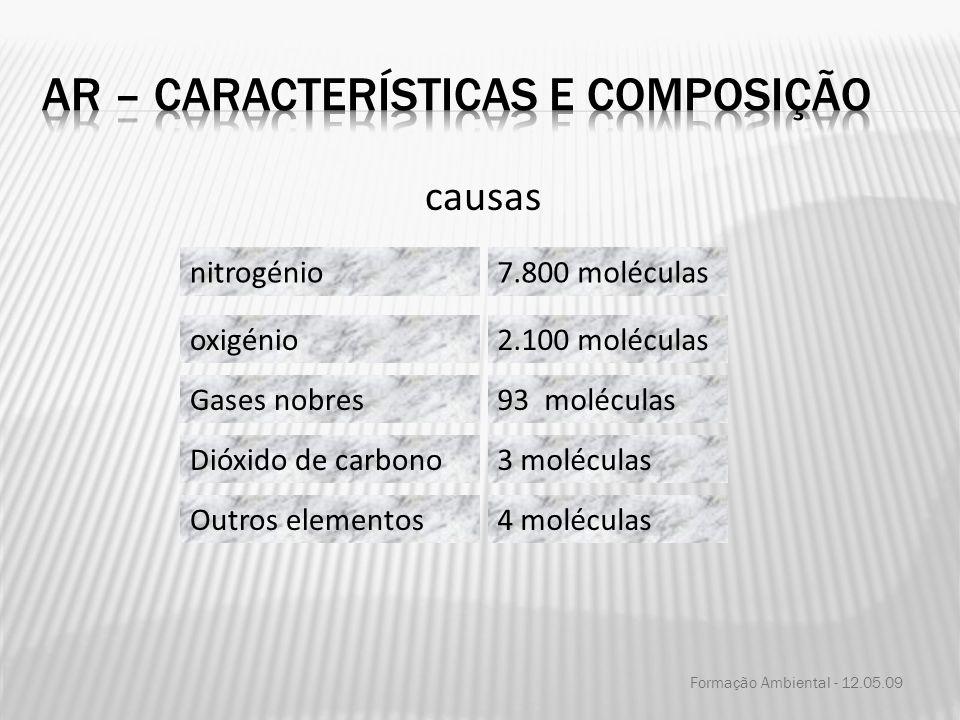 causas Gases nobres Dióxido de carbono Outros elementos 7.800 moléculas 2.100 moléculas 93 moléculas 4 moléculas nitrogénio oxigénio 3 moléculas