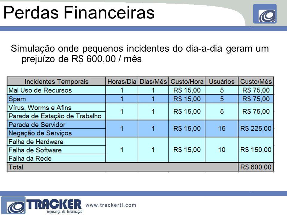Perdas Financeiras Simulação onde pequenos incidentes do dia-a-dia geram um prejuízo de R$ 600,00 / mês