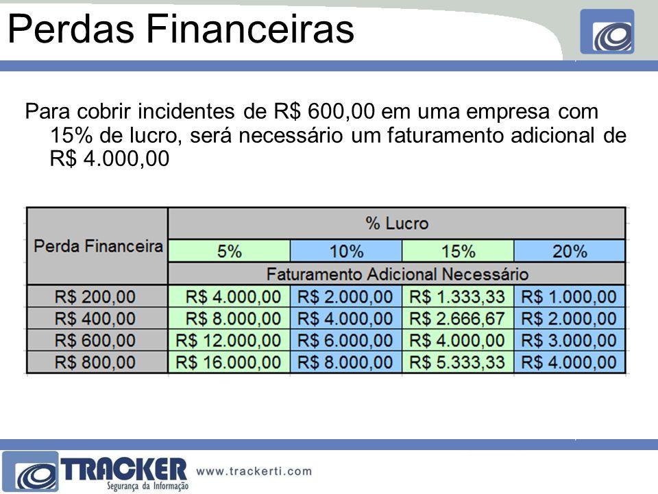 Perdas Financeiras Para cobrir incidentes de R$ 600,00 em uma empresa com 15% de lucro, será necessário um faturamento adicional de R$ 4.000,00