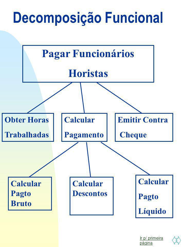 Ir p/ primeira página Modelagem: Enfoques n DECOMPOSIÇÃO FUNCIONAL n FLUXO DE DADOS n ENTIDADES E RELACIONAMENTOS n ORIENTADO A OBJETOS n ORIENTADO A