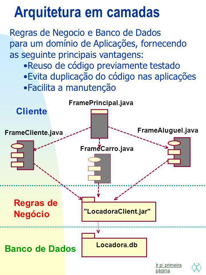 Ir p/ primeira página Componentes e Interfaces Cliente.jar ClienteHome Cliente > Servidor WEB Servidor Aplicação Web.war Html JSP Servlet