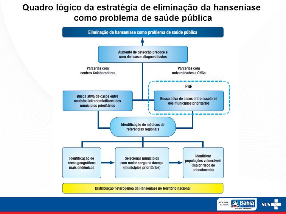 Quadro lógico da estratégia de eliminação da hanseníase como problema de saúde pública
