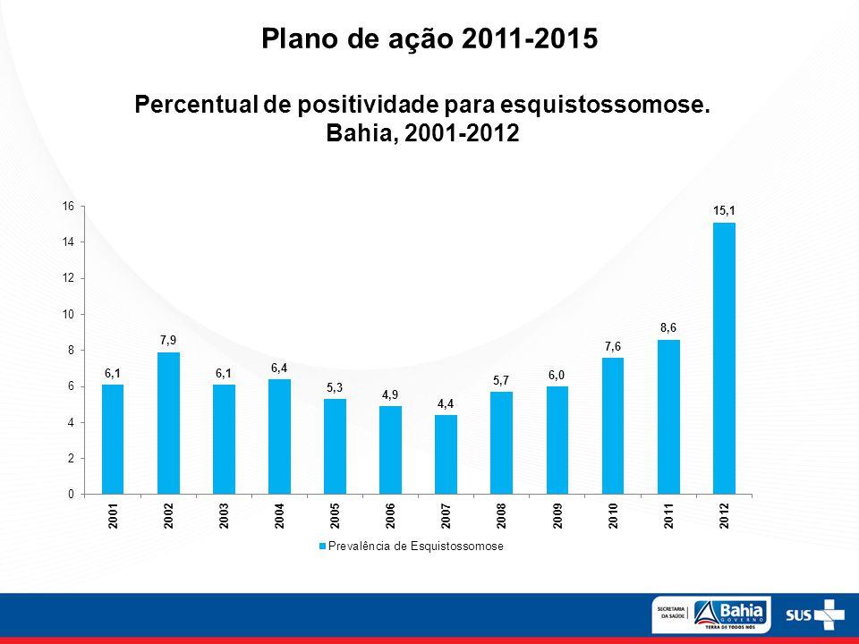 Plano de ação 2011-2015 Percentual de positividade para esquistossomose. Bahia, 2001-2012