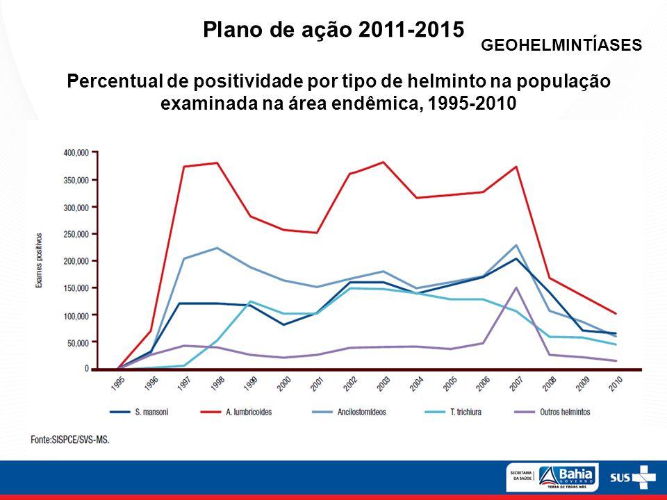Plano de ação 2011-2015 Percentual de positividade por tipo de helminto na população examinada na área endêmica, 1995-2010 GEOHELMINTÍASES