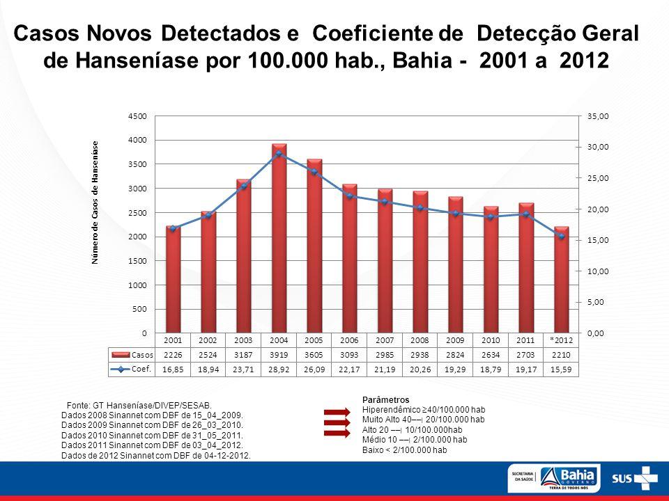 Casos Novos Detectados e Coeficiente de Detecção Geral de Hanseníase por 100.000 hab., Bahia - 2001 a 2012 Fonte: GT Hanseníase/DIVEP/SESAB.
