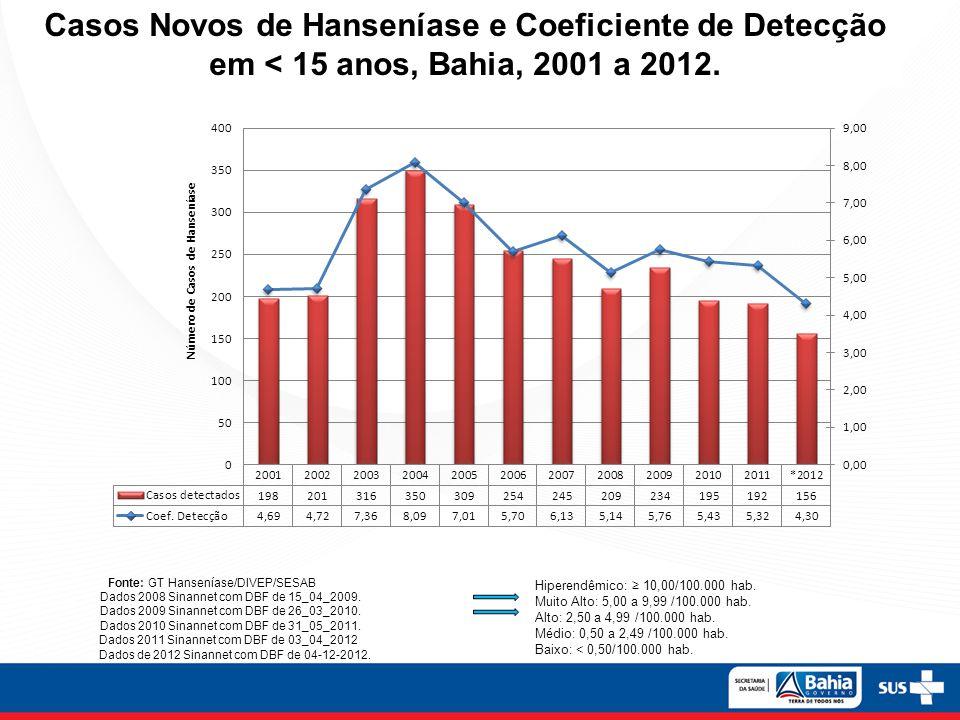 Casos Novos de Hanseníase e Coeficiente de Detecção em < 15 anos, Bahia, 2001 a 2012. Hiperendêmico: 10,00/100.000 hab. Muito Alto: 5,00 a 9,99 /100.0