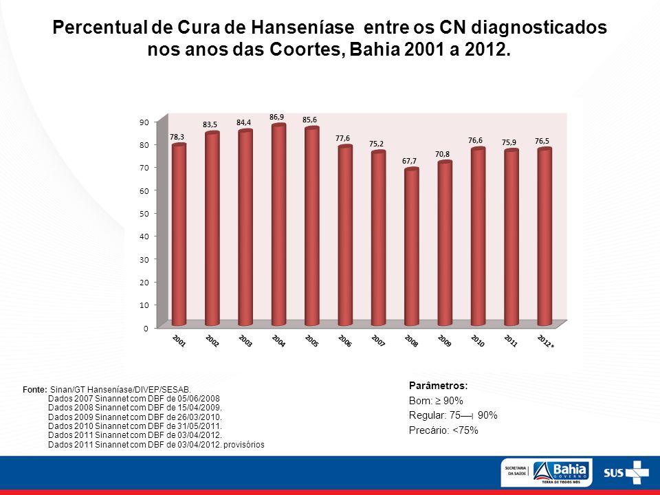 Percentual de Cura de Hanseníase entre os CN diagnosticados nos anos das Coortes, Bahia 2001 a 2012. Fonte: Sinan/GT Hanseníase/DIVEP/SESAB. Dados 200